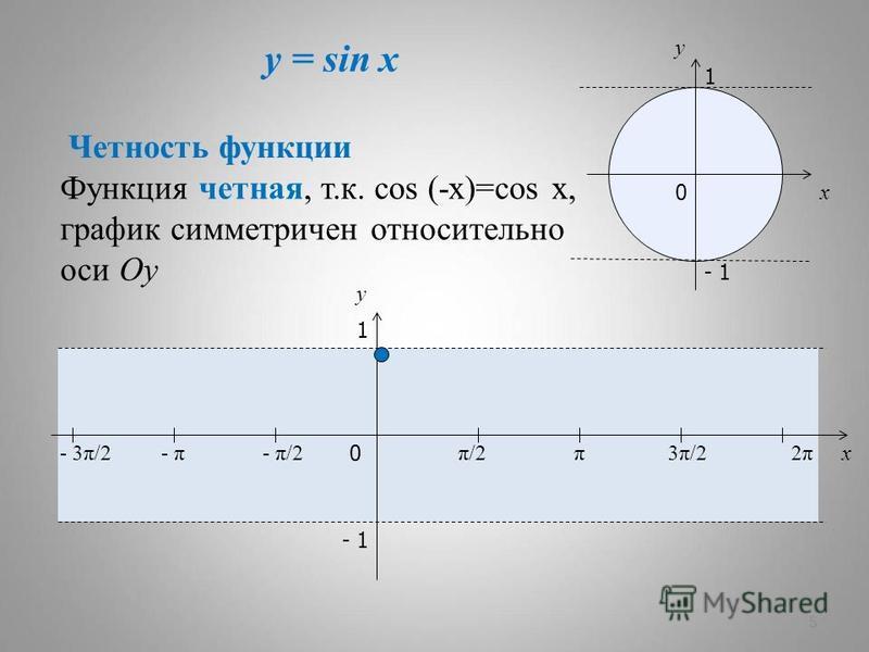 y = sin x 5 x y 0 π/2π/2π3π/23π/22π2π x y 1 - 1 - π/2- π- 3π/2 1 - 1 0 Четность функции Функция четная, т.к. cos (-x)=cos x, график симметричен относительно оси Oy