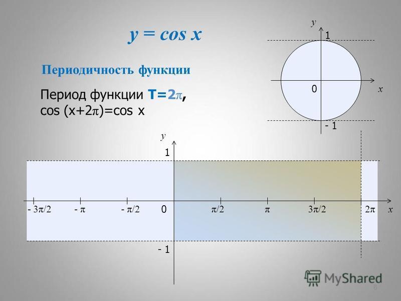 y = cos x 6 x y 0 π/2π/2π3π/23π/22π2π x y 1 - 1 - π/2- π- 3π/2 1 - 1 0 Периодичность функции Период функции Т=2 π, cos (x+2 π )=cos x