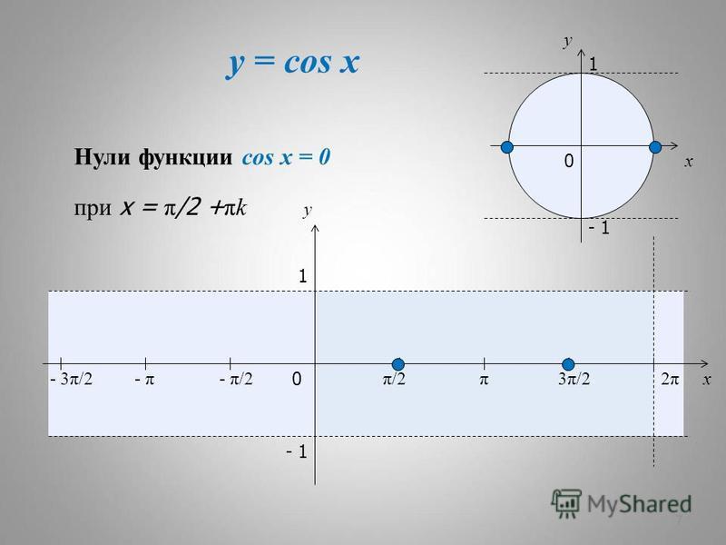 y = cos x 7 x y 0 π/2π/2π3π/23π/22π2π x y 1 - 1 - π/2- π- 3π/2 1 - 1 0 Нули функции cos x = 0 при x = π /2 + πk