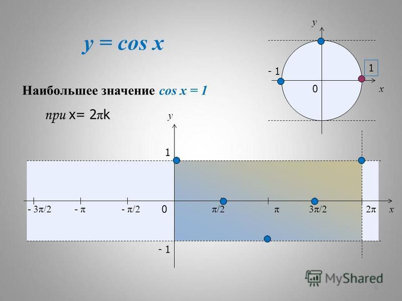 y = cos x 8 x y 0 π/2π/23π/23π/22π2π x y 1 - 1 - π/2- π- 3π/2 1 - 1 0 Наибольшее значение cos x = 1 при х= 2 π k π