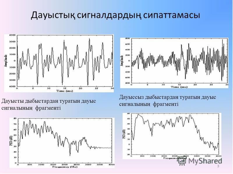 3 Дауыстық сигналдардың сипаттамасы 3 Дауысты дыбыстардан туратын дауыс сигналының фрагменті Дауыссыз дыбыстардан туратын дауыс сигналының фрагменті