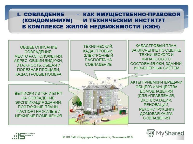 © НП ЭУН «Индустрия Сервейинг», Павленков Ю.В. ТЕХНИЧЕСКИЙ, КАДАСТРОВЫЙ, ЭЛЕКТРОННЫЙ ПАСПОРТА НА СОВЛАДЕНИЕ КАДАСТРОВЫЙ ПЛАН, ЗАКЛЮЧЕНИЕ ПО ОЦЕНКЕ ТЕХНИЧЕСКОГО И ФИНАНСОВОГО СОСТОЯНИЯ КЖН, ЗДАНИЙ, ИНЖЕНЕРНЫХ СИСТЕМ ОБЩЕЕ ОПИСАНИЕ СОВЛАДЕНИЯ: МЕСТО РА