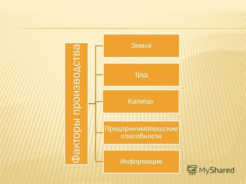 Факторы производства Земля Труд Капитал Предпринимательские способности Информация