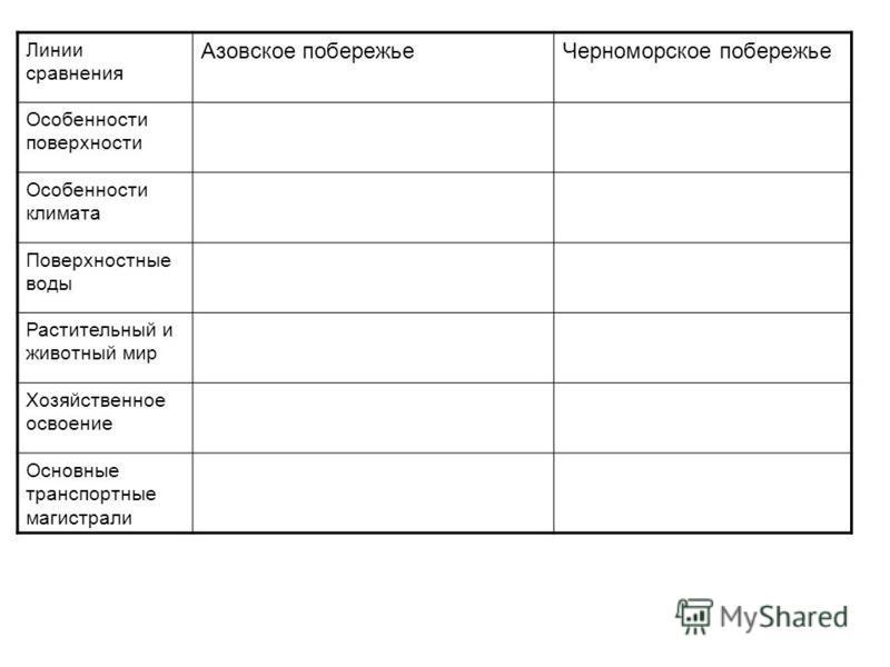Линии сравнения Азовское побережье Черноморское побережье Особенности поверхности Особенности климата Поверхностные воды Растительный и животный мир Хозяйственное освоение Основные транспортные магистрали