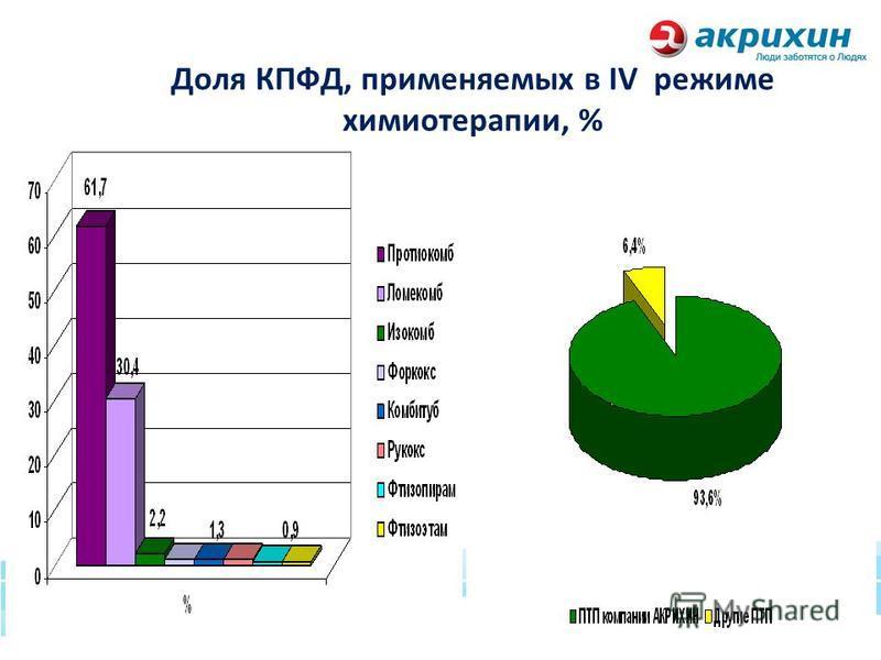 Доля КПФД, применяемых в IV режиме химиотерапии, %