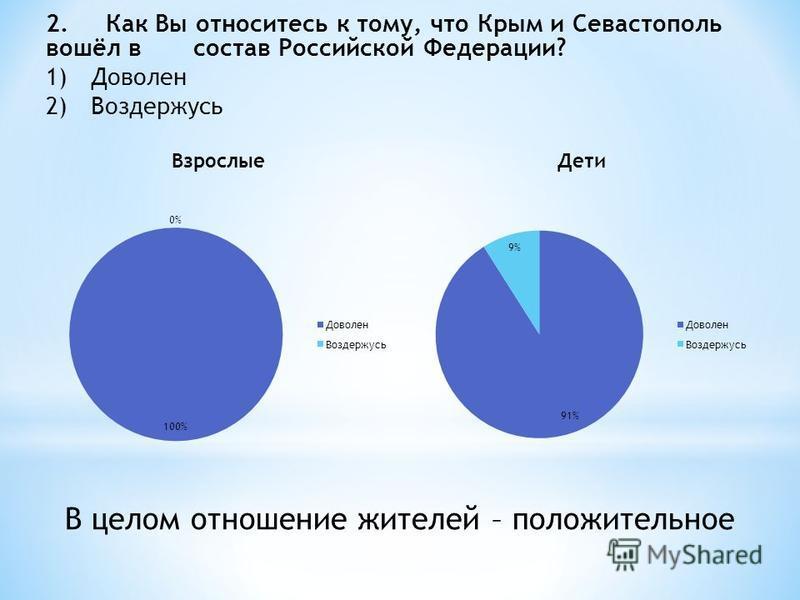 2. Как Вы относитесь к тому, что Крым и Севастополь вошёл в состав Российской Федерации? 1)Доволен 2)Воздержусь В целом отношение жителей – положительное