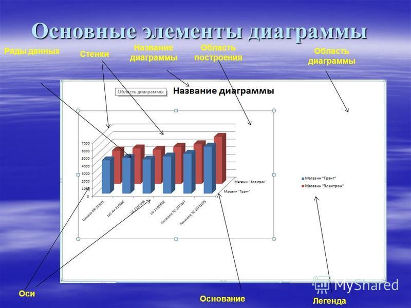 Основные элементы диаграммы Ряды данных Стенки Название диаграммы Область построения Область диаграммы Оси Основание Легенда