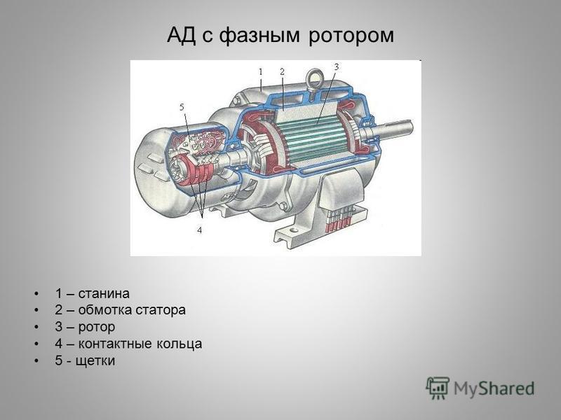 АД с фазным ротором 1 – станина 2 – обмотка статора 3 – ротор 4 – контактные кольца 5 - щетки