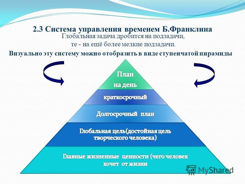 2.3 Система управления временем Б.Франклина Глобальная задача дробится на подзадачи, те - на ещё более мелкие подзадачи. Визуально эту систему можно отобразить в виде ступенчатой пирамиды