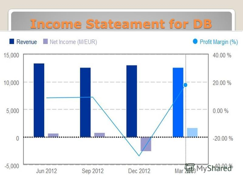 Income Stateament for DB