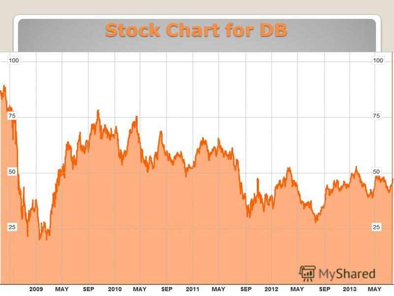 Stock Chart for DB