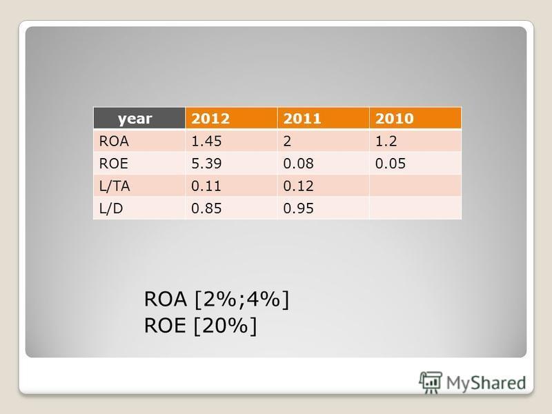 ROA [2%;4%] ROE [20%] year201220112010 ROA1.4521.2 ROE5.390.080.05 L/TA0.110.12 L/D0.850.95