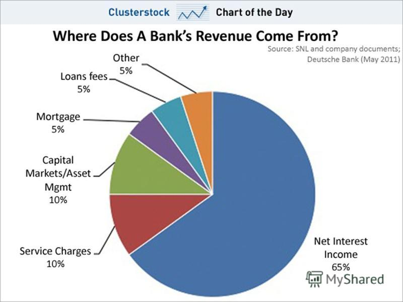 sources of a banks income