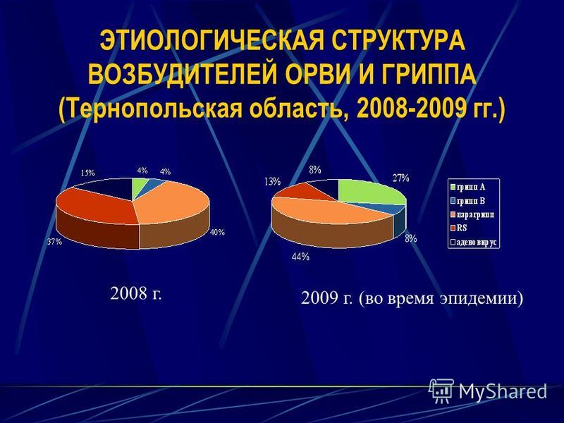 ЭТИОЛОГИЧЕСКАЯ СТРУКТУРА ВОЗБУДИТЕЛЕЙ ОРВИ И ГРИППА (Тернопольская область, 2008-2009 гг.) 2009 г. (во время эпидемии) 2008 г.