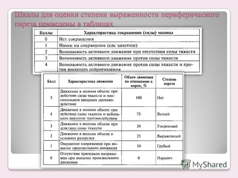 Шкалы для оценки степени выраженности периферического пареза приведены в таблицах