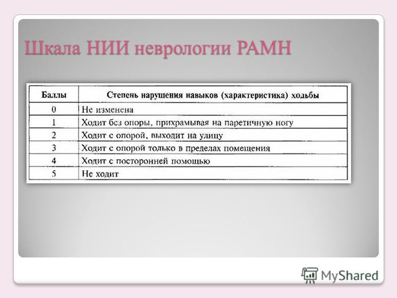 Шкала НИИ неврологии РАМН Шкала НИИ неврологии РАМН