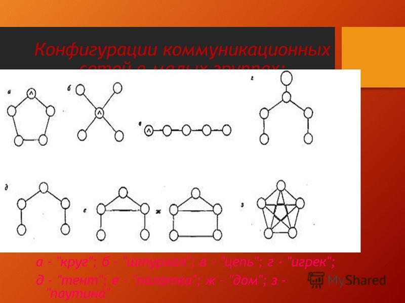 Конфигурации коммуникационных сетей в малых группах: а - круг; б - штурвал; в - цепь; г - игрек; д - тент; е - палатка; ж - дом; з - паутина