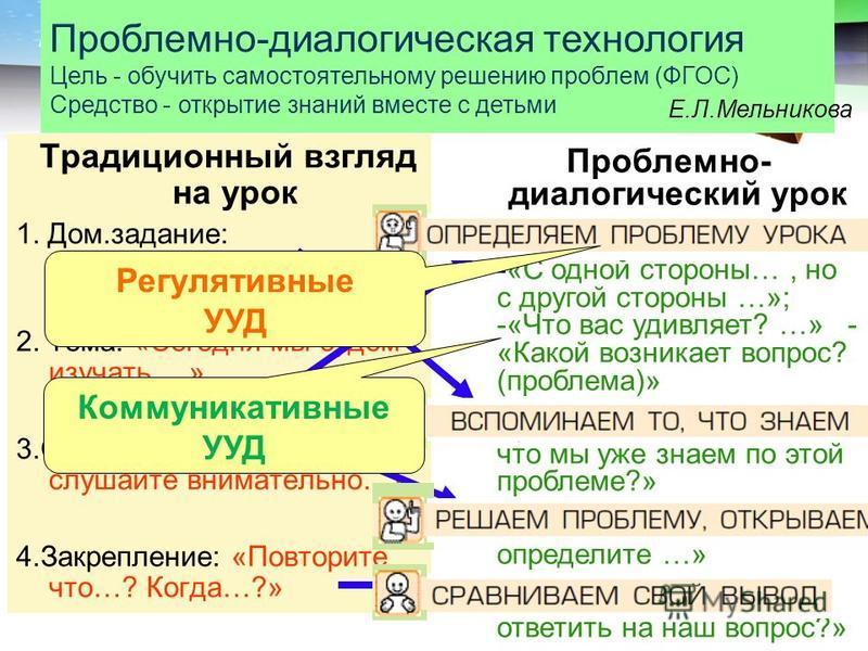LOGO Традиционный взгляд на урок 1. Дом.задание: «Перескажи…» 2. Тема: «Сегодня мы будем изучать …» 3.Объяснение: «Итак, слушайте внимательно…» 4.Закрепление: «Повторите что…? Когда…?» Проблемно- диалогический урок 1. Постановка проблемы: -«С одной с
