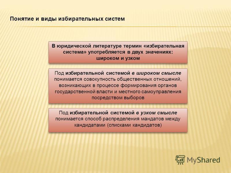 В юридической литературе термин «избирательная система» употребляется в двух значениях: широком и узком Под избирательной системой в широком смысле понимается совокупность общественных отношений, возникающих в процессе формирования органов государств