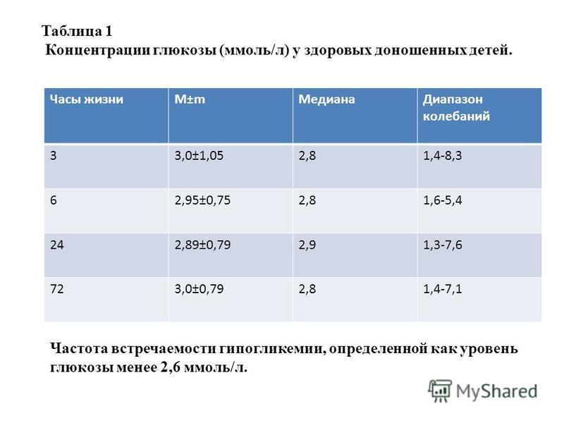 Часы жизниM±m МедианаДиапазон колебаний 33,0±1,052,81,4-8,3 62,95±0,752,81,6-5,4 242,89±0,792,91,3-7,6 723,0±0,792,81,4-7,1 Таблица 1 Концентрации глюкозы (ммоль/л) у здоровых доношенных детей. Частота встречаемости гипогликемии, определенной как уро