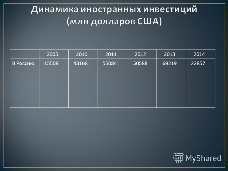 2005 2010 2011 2012 2013 2014 В Россию 15508 43168 55084 50588 69219 22857