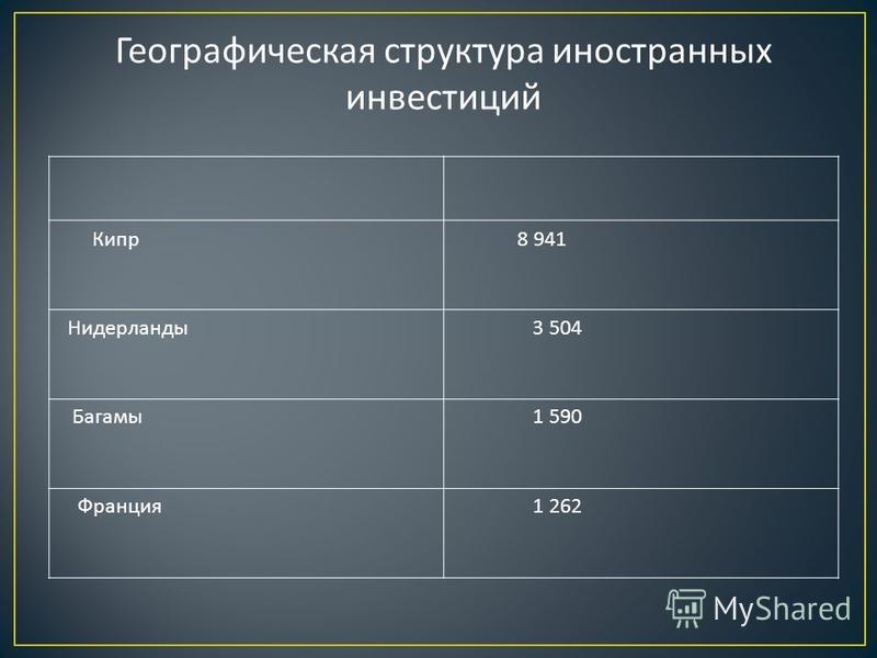 Географическая структура иностранных инвестиций Кипр 8 941 Нидерланды 3 504 Багамы 1 590 Франция 1 262