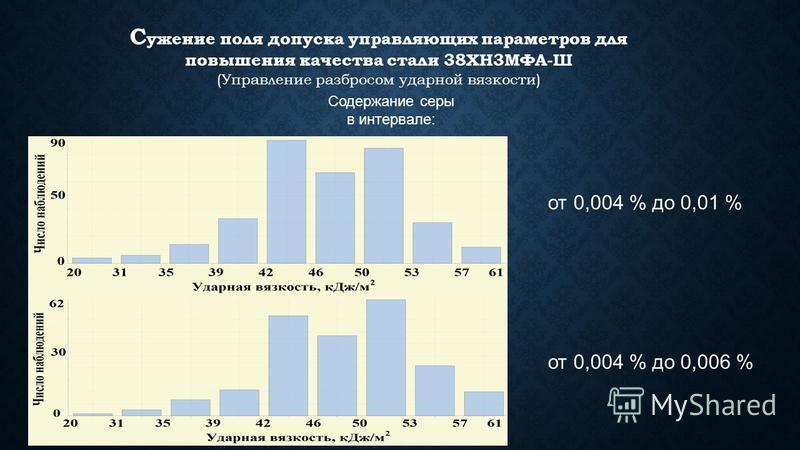от 0,004 % до 0,01 % от 0,004 % до 0,006 % Содержание серы в интервале: С ужение поля допуска управляющих параметров для повышения качества стали 38ХН3МФА-Ш (Управление разбросом ударной вязкости)