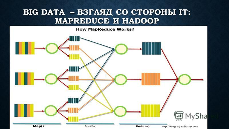 BIG DATA – ВЗГЛЯД СО СТОРОНЫ IT: MAPREDUCE И HADOOP Map-Reduce Map-Reduce