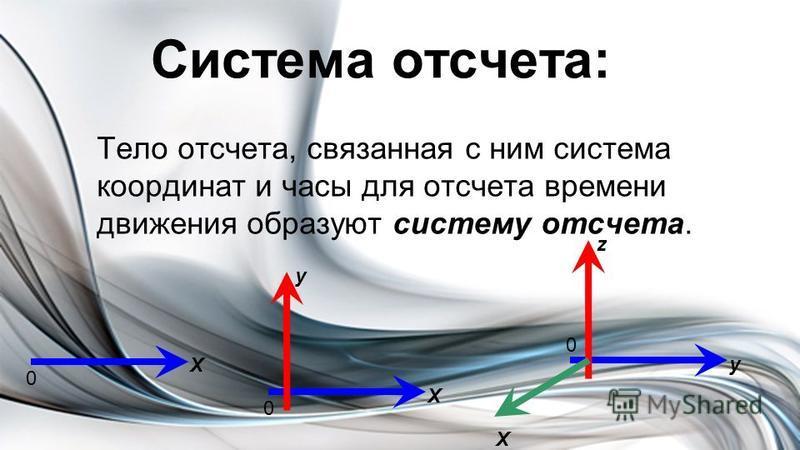 Тело отсчета, связанная с ним система координат и часы для отсчета времени движения образуют систему отсчета. Система отсчета: 0 Х 0 Х у 0 у z Х