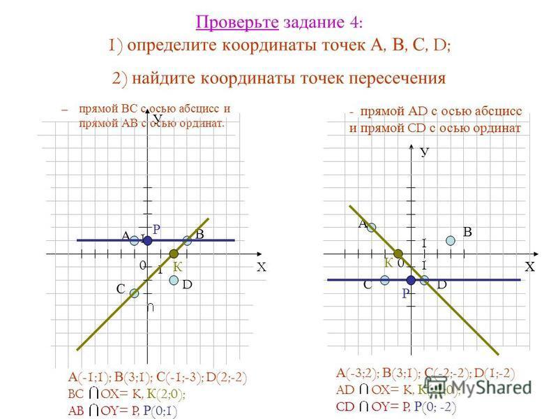 Проверьте задание 4: 1) определите координаты точек А, В, С, D; 2) найдите координаты точек пересечения – прямой ВС с осью абсцисс и прямой АВ с осью ординат. 0 1 1 А В С D X У А С D В - прямой А D с осью абсцисс и прямой CD с осью ординат У Х 0 1 1