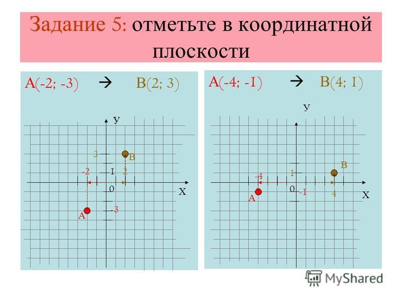 Задание 5: отметьте в координатной плоскости А (-2; -3) В (2; 3) А В А (-4; -1) В (4; 1) А В Х Х У У -2 -4 2 4 3 1 -3 1 00