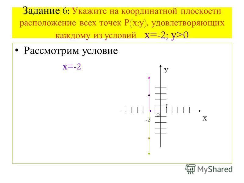 Задание 6: Укажите на координатной плоскости расположение всех точек Р ( х ; у ), удовлетворяющих каждому из условий х =-2; у >0 Рассмотрим условие х =-2 Х У -2 0 1