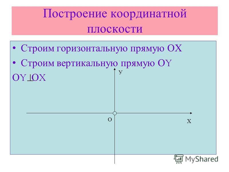 Построение координатной плоскости Строим горизонтальную прямую ОХ Строим вертикальную прямую О Y О Y О X Х О У