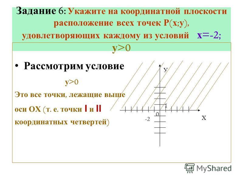 Задание 6: Укажите на координатной плоскости расположение всех точек Р ( х ; у ), удовлетворяющих каждому из условий х =-2; у >0 Рассмотрим условие у >0 Это все точки, лежащие выше оси ОХ ( т. е. точки Ι и ΙΙ координатных четвертей ) Х У -2 0 1