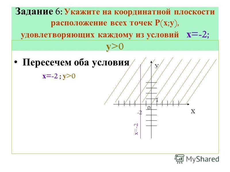 Задание 6: Укажите на координатной плоскости расположение всех точек Р ( х ; у ), удовлетворяющих каждому из условий х =-2; у >0 Пересечем оба условия х =-2 ; у >0 Х У -2 0 1 х =-2