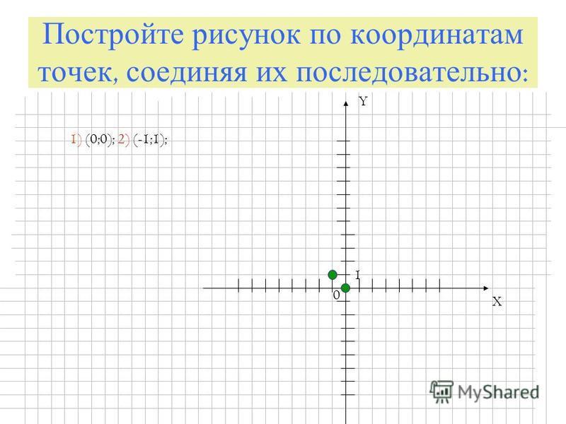 Постройте рисунок по координатам точек, соединяя их последовательно : X Y 0 1 1) (0;0); 2) (-1;1);
