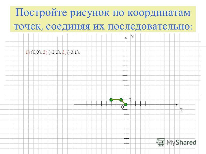 Постройте рисунок по координатам точек, соединяя их последовательно : X Y 0 1 1) (0;0); 2) (-1;1); 3) (-3;1);