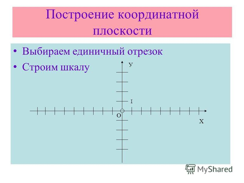 Построение координатной плоскости Выбираем единичный отрезок Строим шкалу Х О У 1