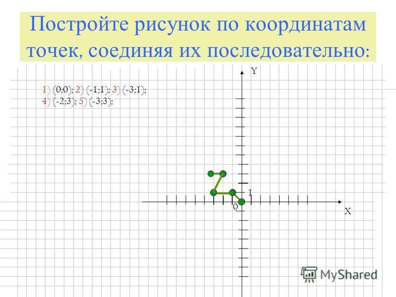 Постройте рисунок по координатам точек, соединяя их последовательно : X Y 0 1 1) (0;0); 2) (-1;1); 3) (-3;1); 4) (-2;3); 5) (-3;3);