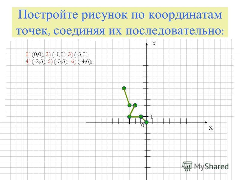 Постройте рисунок по координатам точек, соединяя их последовательно : X Y 0 1 1) (0;0); 2) (-1;1); 3) (-3;1); 4) (-2;3); 5) (-3;3); 6) (-4;6);