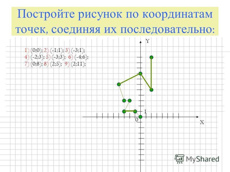 Постройте рисунок по координатам точек, соединяя их последовательно : X Y 0 1 1) (0;0); 2) (-1;1); 3) (-3;1); 4) (-2;3); 5) (-3;3); 6) (-4;6); 7) (0;8); 8) (2;5); 9) (2;11);