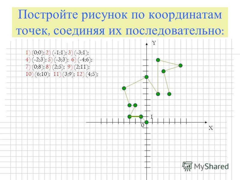 Постройте рисунок по координатам точек, соединяя их последовательно : X Y 0 1 1) (0;0); 2) (-1;1); 3) (-3;1); 4) (-2;3); 5) (-3;3); 6) (-4;6); 7) (0;8); 8) (2;5); 9) (2;11); 10) (6;10); 11) (3;9); 12) (4;5);