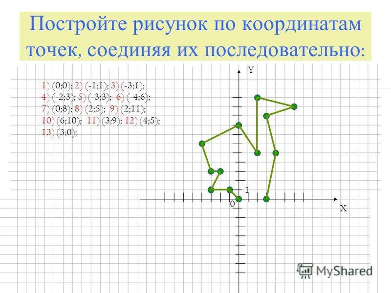 Постройте рисунок по координатам точек, соединяя их последовательно : X Y 0 1 1) (0;0); 2) (-1;1); 3) (-3;1); 4) (-2;3); 5) (-3;3); 6) (-4;6); 7) (0;8); 8) (2;5); 9) (2;11); 10) (6;10); 11) (3;9); 12) (4;5); 13) (3;0);