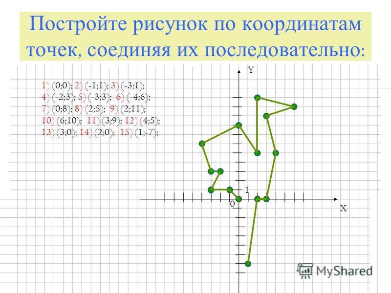 Постройте рисунок по координатам точек, соединяя их последовательно : X Y 0 1 1) (0;0); 2) (-1;1); 3) (-3;1); 4) (-2;3); 5) (-3;3); 6) (-4;6); 7) (0;8); 8) (2;5); 9) (2;11); 10) (6;10); 11) (3;9); 12) (4;5); 13) (3;0); 14) (2;0); 15) (1;-7);
