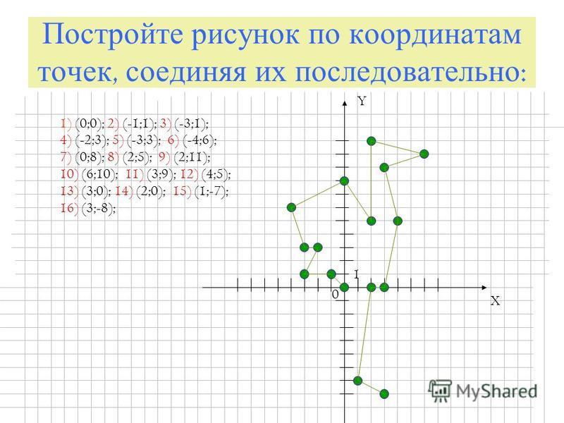 Постройте рисунок по координатам точек, соединяя их последовательно : X Y 0 1 1) (0;0); 2) (-1;1); 3) (-3;1); 4) (-2;3); 5) (-3;3); 6) (-4;6); 7) (0;8); 8) (2;5); 9) (2;11); 10) (6;10); 11) (3;9); 12) (4;5); 13) (3;0); 14) (2;0); 15) (1;-7); 16) (3;-