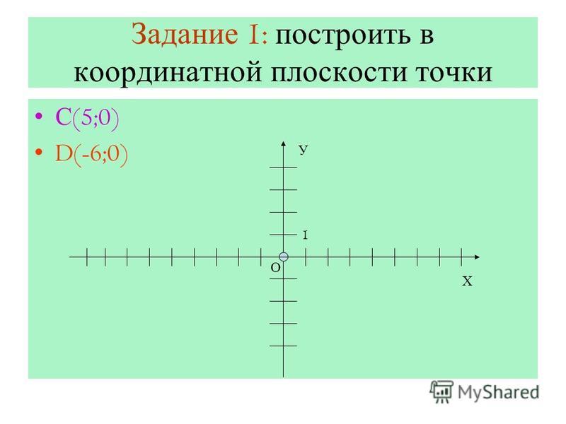 Задание 1: построить в координатной плоскости точки С (5;0) D(-6;0) Х О У 1