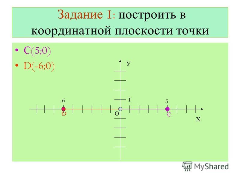 Задание 1: построить в координатной плоскости точки С (5;0) D(-6;0) Х О У 1 D -6 5 С