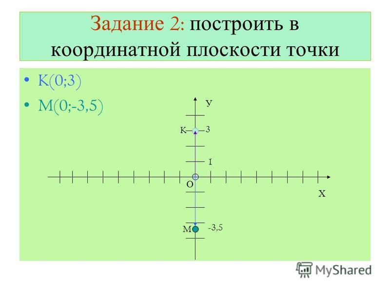 Задание 2: построить в координатной плоскости точки K(0;3) M(0;-3,5) Х О У 1 K M 3 -3,5