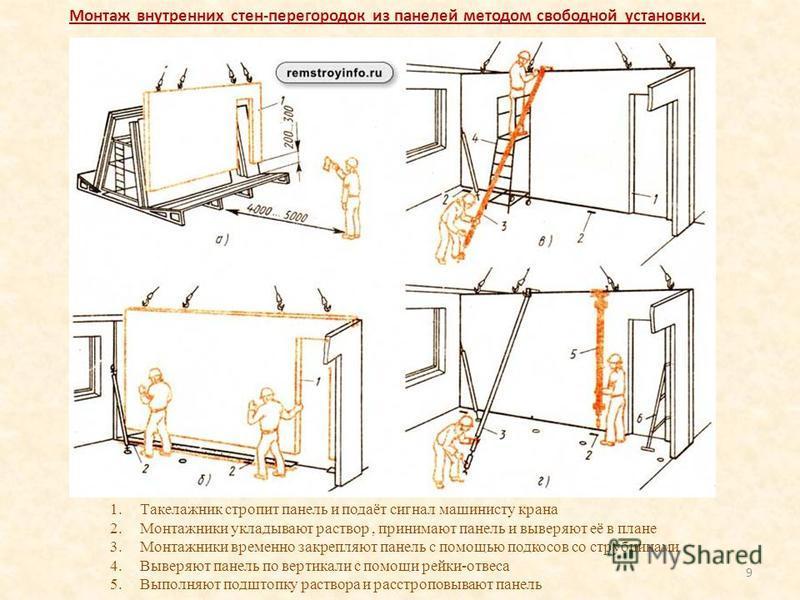 9 Монтаж внутренних стен-перегородок из панелей методом свободной установки. 1. Такелажник стропит панель и подаёт сигнал машинисту крана 2. Монтажники укладывают раствор, принимают панель и выверяют её в плане 3. Монтажники временно закрепляют панел
