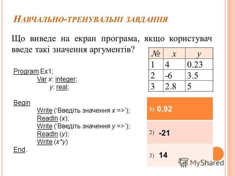 Н АВЧАЛЬНО - ТРЕНУВАЛЬНІ ЗАВДАННЯ Що виведе на екран програма, якщо користувач введе такі значення аргументів? Program Ex1; Var x: integer; y: real; Begin Write (Введіть значення х =>); Readln (x); Write (Введіть значення y =>); Readln (y); Write (x*